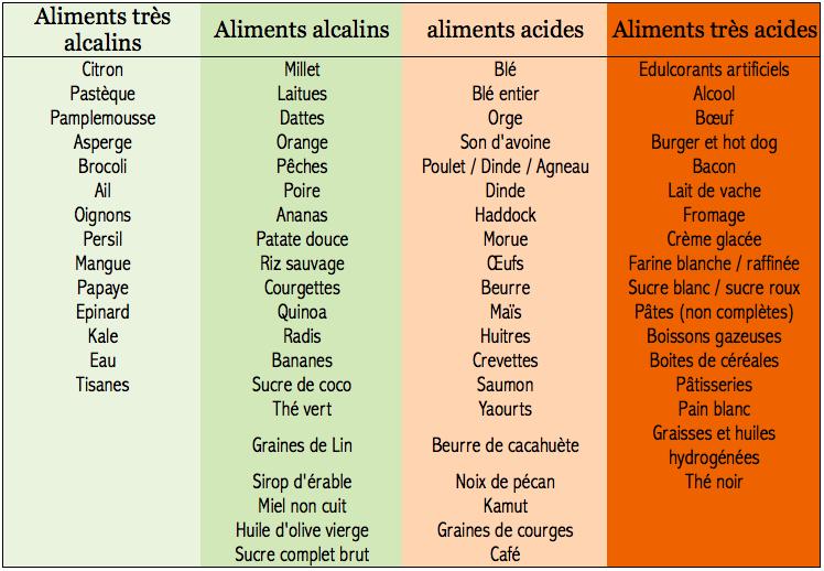 aliments basiques acides